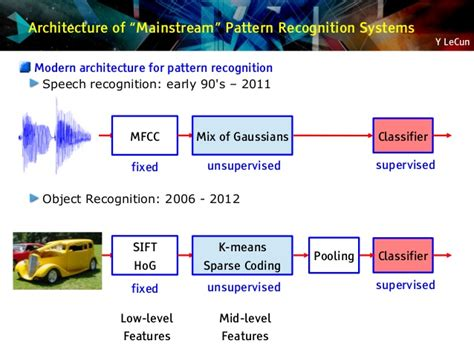 pattern recognition facebook quot convolutional networks unleashing the potential of