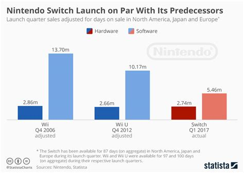 next console sales nintendo switch launch on par with its predecessors