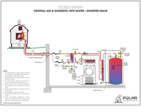 wood boiler piping diagram piping diagram outdoor wood boiler wiring diagram with