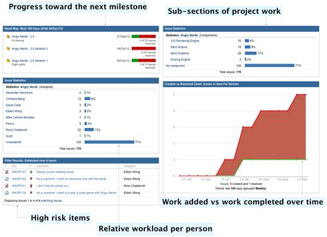 5 Steps To A Killer Jira Dashboard The Information You Need When You Need It Atlassian Blog Jira Project Management Template