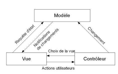 design pattern in mvc implmentation du pattern mvc