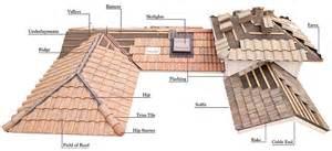 Roof Tile Repair Tile Roof Repair Colorado Springs Restoration Colorado Roofing