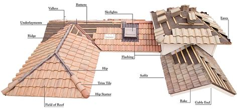 Tile Roof Repair Tile Roof Repair Colorado Springs Co Restoration