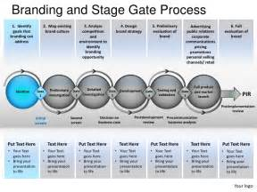Stage Gate Review Template by Branding And Stage Gate Process Powerpoint Presentation