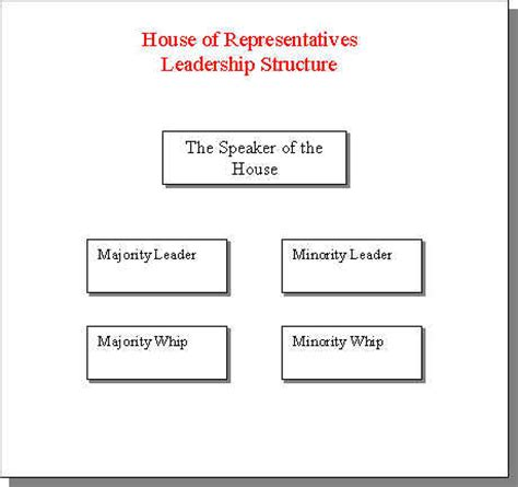 house of representatives leader foundations of economics honors government ap