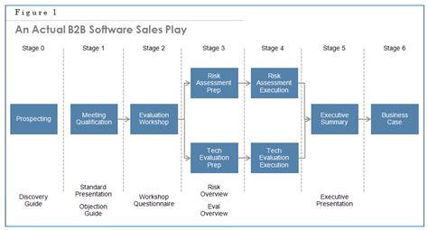 sales playbook template chapter 17 sales enablement