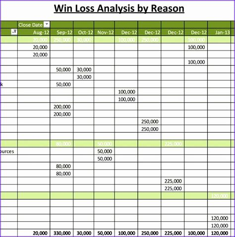 10 Excel Sales Pipeline Template Exceltemplates Exceltemplates Loss Analysis Template