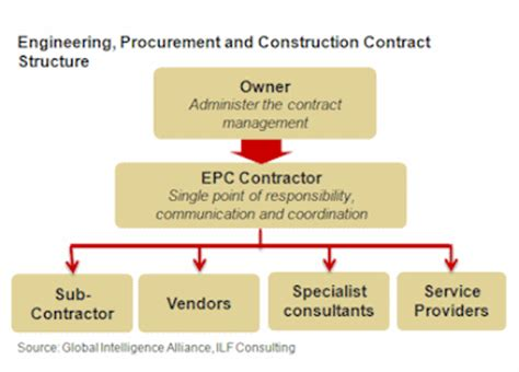 design and build lump sum contract contracting out risk and optimizing oil and gas value