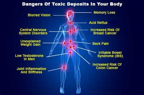 Toxins Detox Symptoms by Richard Whelan Herbalist
