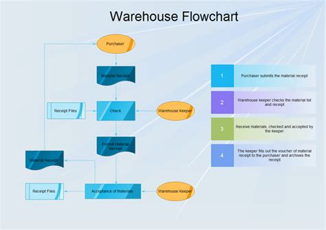 warehouse layout material flow planning warehouse flowchart