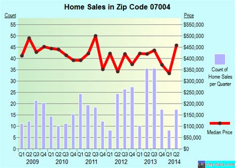 fairfield nj zip code 07004 real estate home value