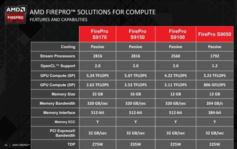 gddr5 layout guide amd announces the firepro s9170 with 32gb gddr5