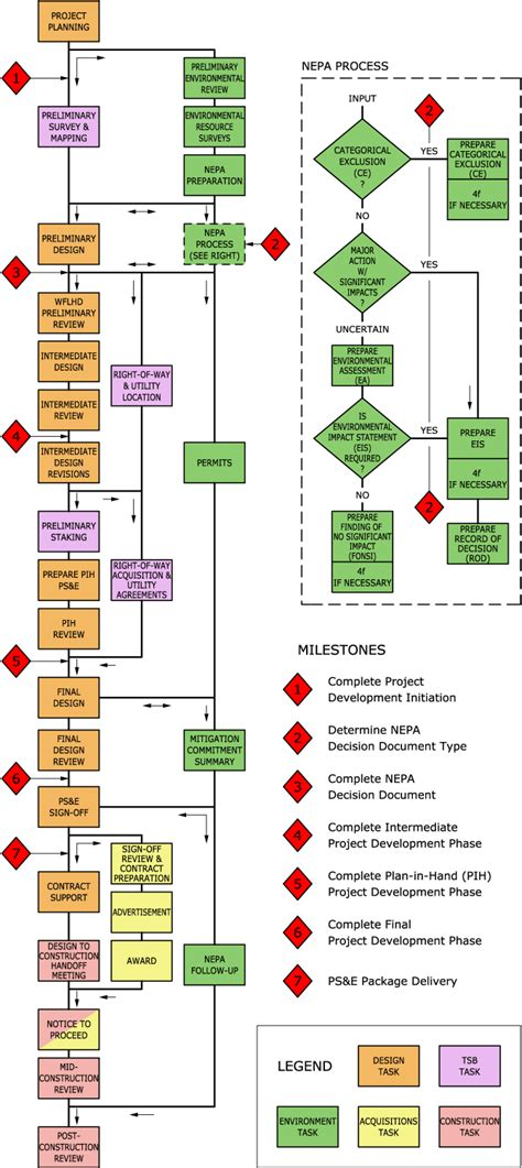 and development process flowchart flh gt highway design gt wflhd tools gt design process flowchart