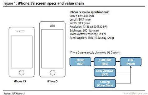 iphone 4 screen size 7 9mm iphone 5 to come with 4 1 quot screen 1136 x 640 resolution gsmarena news