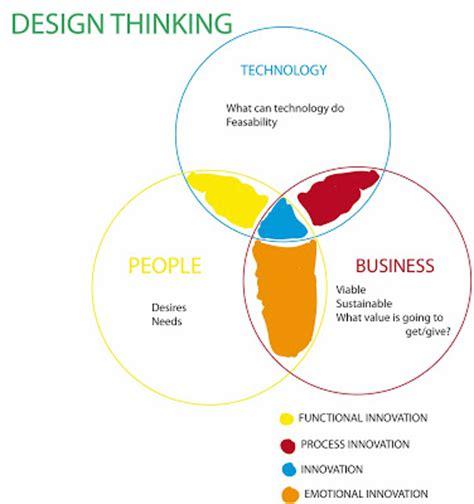design thinking diagram strategiewerkt nl design thinking en visuele technieken