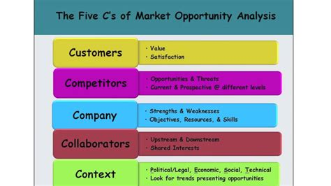 Opportunity Analysis Template by Fab 50 Exle Of Fab 8 Market Opportunity Analysis For