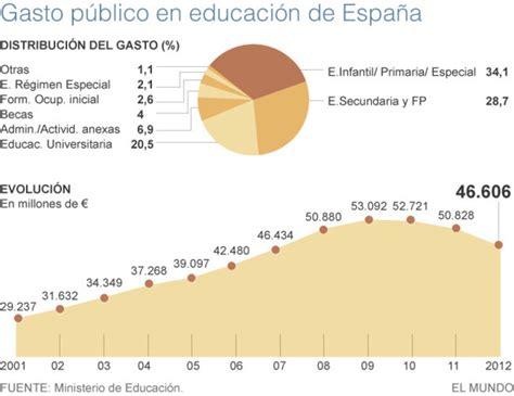 deducibles en educacion tabla gasto el gasto p 250 blico en educaci 243 n cay 243 un 12 entre 2009 y