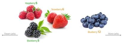 low carb fruits and berries the best and the worst diet doctor