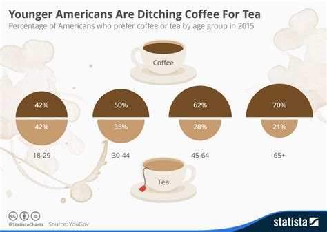 Redirecting to /chart/3277/younger americans are ditching coffee for tea/