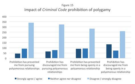 section 293 of the criminal code of canada polyamorous families in canada early results of new