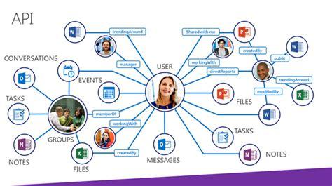 Office 365 Graph Api 特集 Build 2015 全ての開発者が押さえておくべきマイクロソフトの最新技術動向 2 5 It