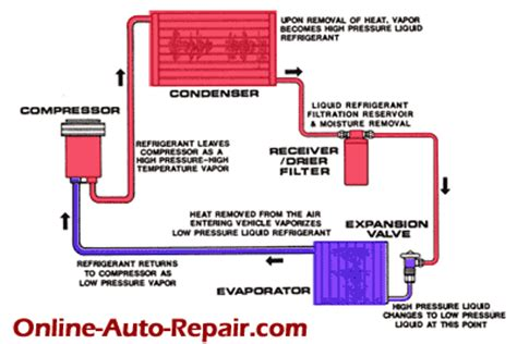 auto air conditioning troubleshooting flowchart how car air condtioner works auto repair
