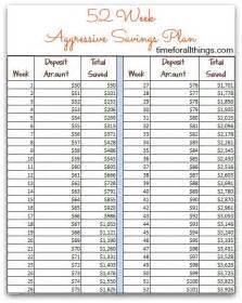 Plan Of The Week Template by 52 Weeks Of Money Saving Tips Yearly Savings Plan Time
