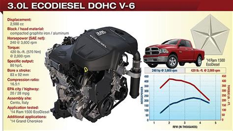 ram 3 0 diesel review reviews on ram 3 0l ecodiesel v6 engine html autos post