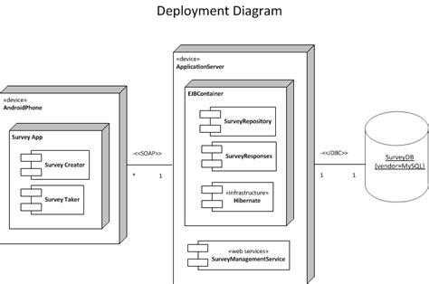 deployment diagram deployment diagrams depict best 4 best images of diagram for the gaming server client