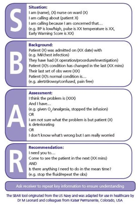 Nicky Lambert On Twitter Quot Sbar Power Communication Patient Safety Ty Suzannecgordon Sbar Communication Tool Template