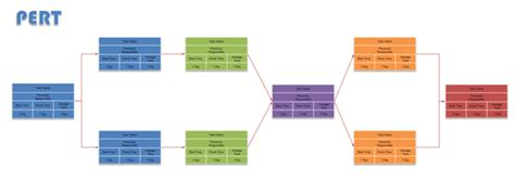 diagramme pert en ligne diagramme pert logiciel pert
