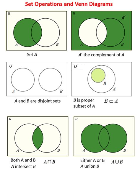 sets shading venn diagrams set operations union intersection complement