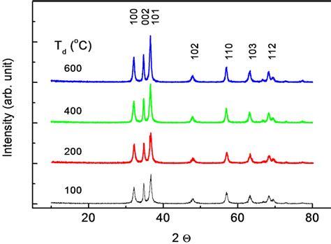 xrd pattern analysis hydrogen incorporation in undoped zno nanoparticles