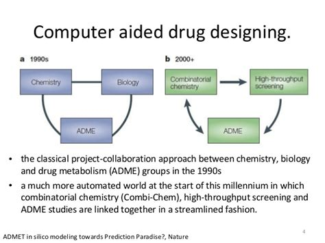 computer aided design drug adalah the many roles of computation in drug discovery