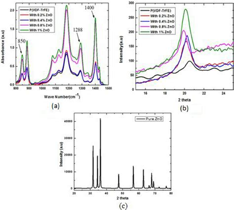 x ray diffraction pattern fourier transform fig 3 a fourier transform infra red spectrum b x