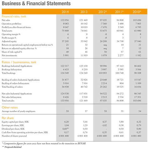Hershey History Essay by Essay Hershey History Financial Report Essay Hershey History Financial Report Analysis Company