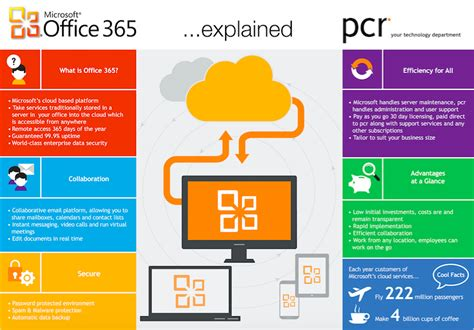 Office 365 Portal Explained Sharepoint 2010 Is Dead Intranetblog Intranet