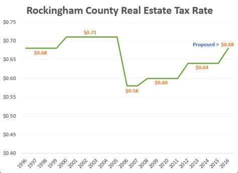 Rockingham County Property Tax Records Real Estate Tax Increase Proposed In Rockingham County
