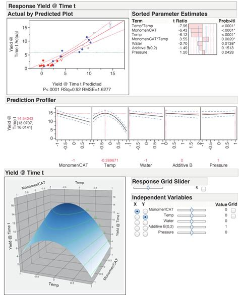 design of experiment using jmp celebrating statisticians in the year of statistics j