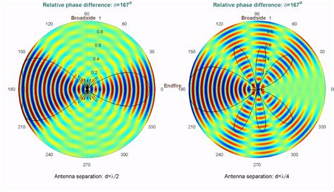 phased array antenna beam steering animation beamforming