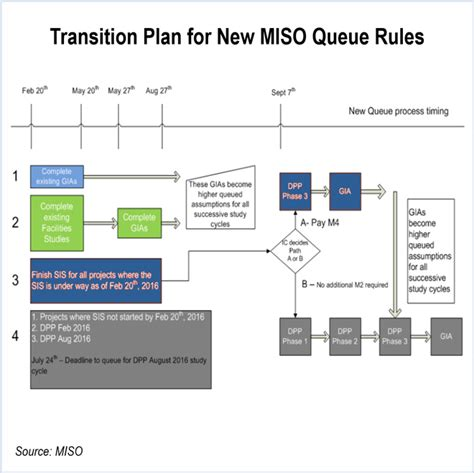 layout design rules for website miso unveils queue reform transition as wind advocates