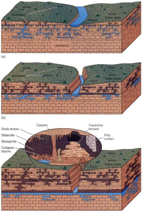 Water Table Geology by Groundwater