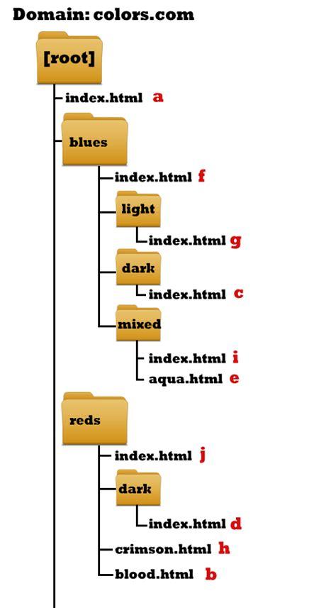 design html file dc 2203 introduction to digital imaging web design