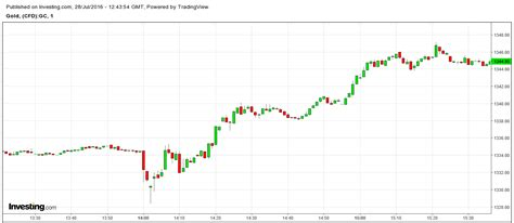 best gold price best gold price in 2 weeks today why did xau usd spike