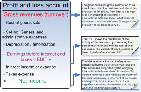 profit loss analysis template profit and loss account sle template exles