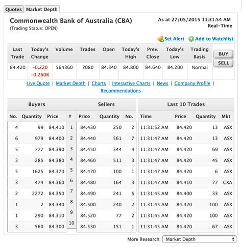 How To Buy Sheets how to buy shares in australia market index