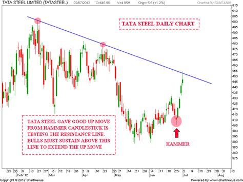 candlestick pattern of tata steel stock market chart analysis tata steel chart update