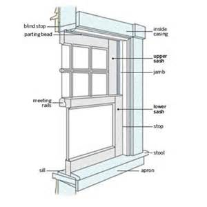 window framing diagram replacement window installation guide