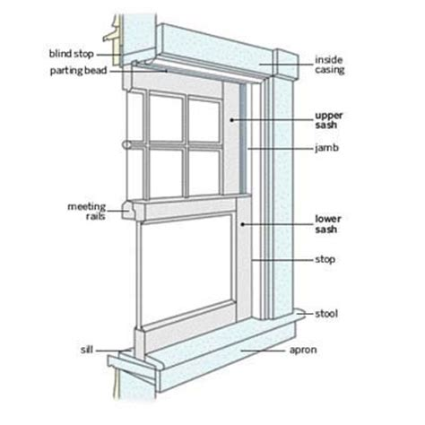 Parts Of A Window Sill Replacement Window Installation Guide