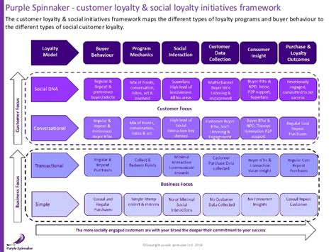 types of purple social business roi frameworks purple spinnaker